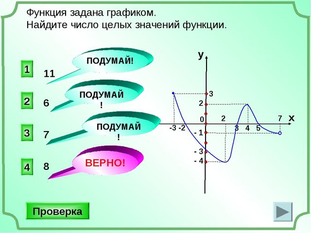 3 4 5 -3 -2 3 2 0 - 1 - 3 - 4 Функция задана графиком. Найдите число целых зн...