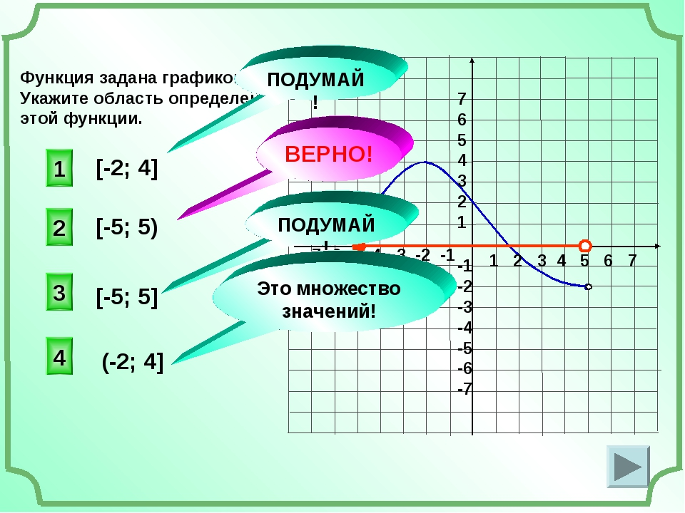 Функция задана графиком. Укажите область определения этой функции. 1 2 3 4 5...