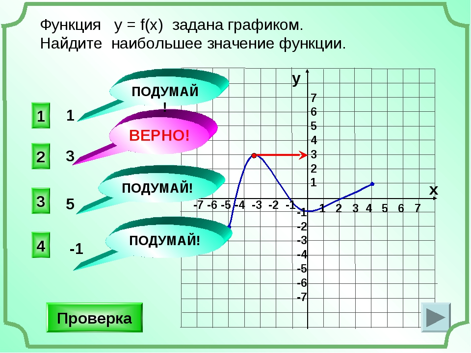 Функция у = f(x) задана графиком. Найдите наибольшее значение функции. 1 2 3...
