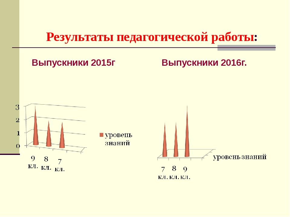 Выпускники 2015г. Выпускники 2016г. Результаты педагогической работы: