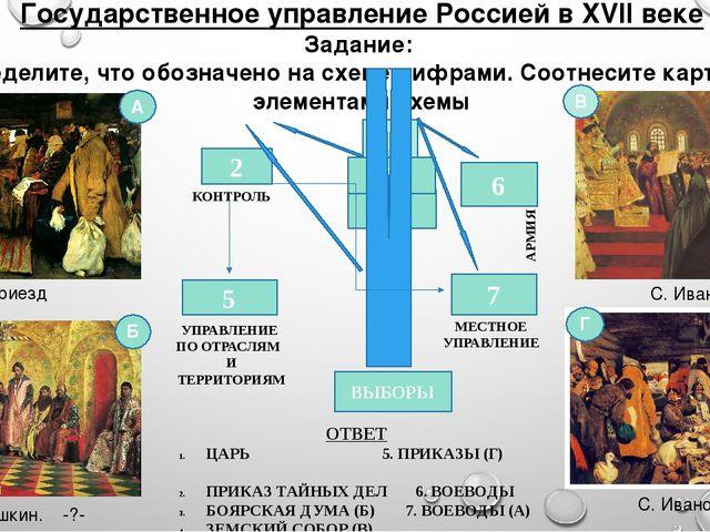 Государственное управление Россией в XVII веке Задание: Определите, что обозн...