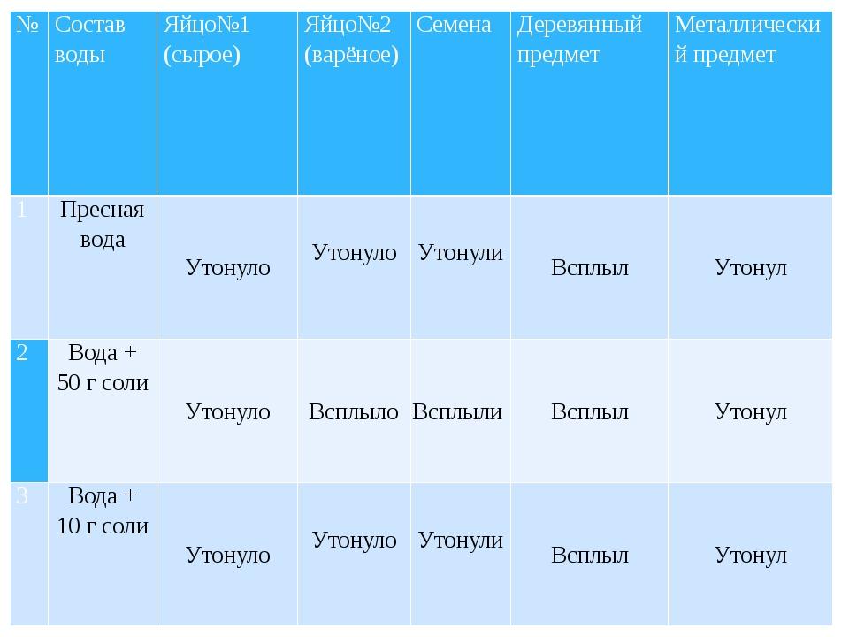 № Состав воды Яйцо№1 (сырое) Яйцо№2 (варёное) Семена Деревянный предмет Мета...