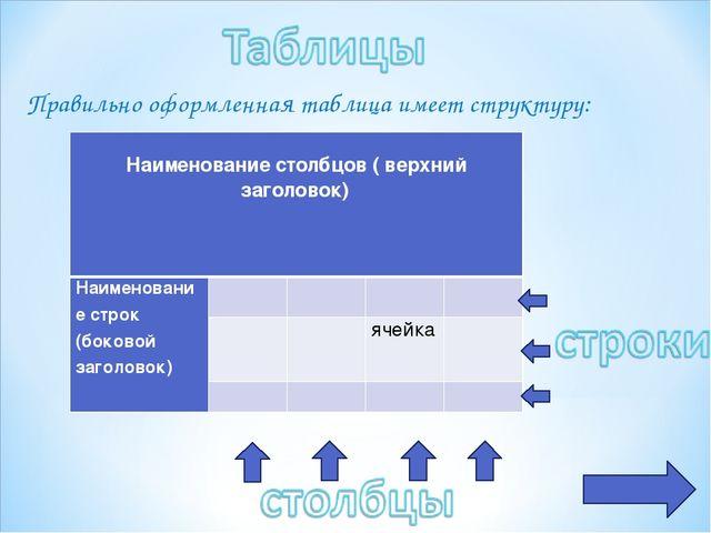 Правильно оформленная таблица имеет структуру: Наименование столбцов ( верхни...