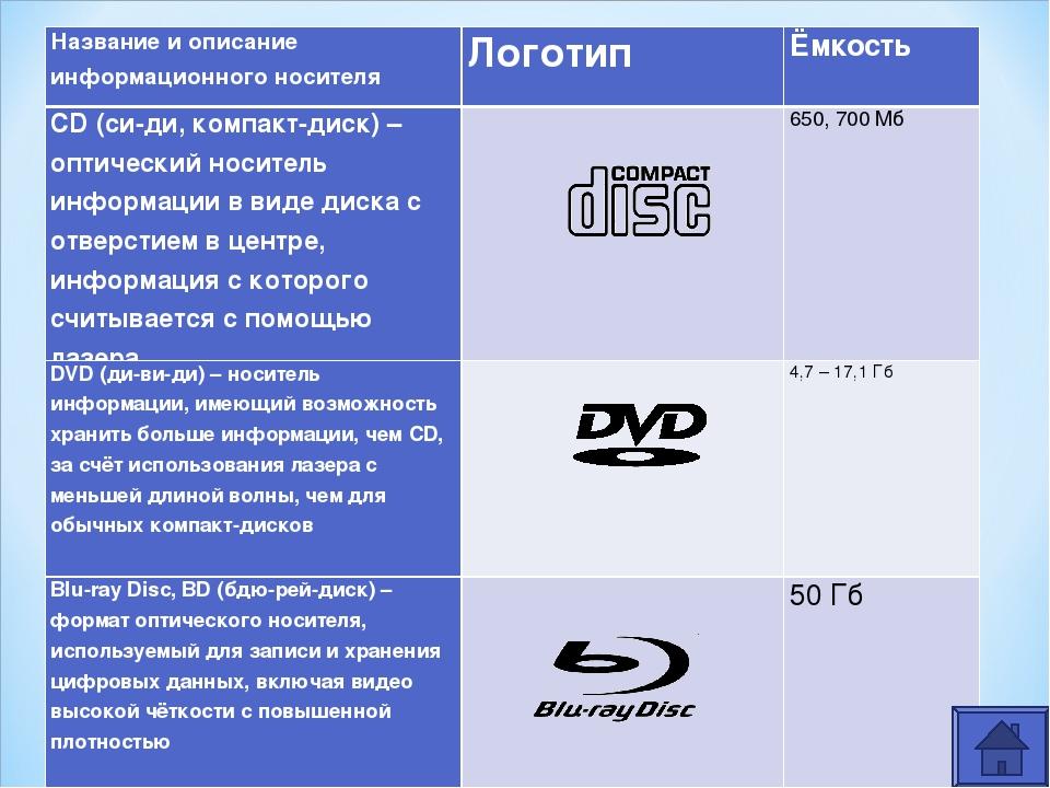 Название и описание информационного носителяЛоготипЁмкость CD (си-ди, компа...