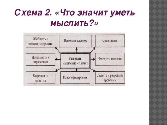 Схема 2. «Что значит уметь мыслить?»