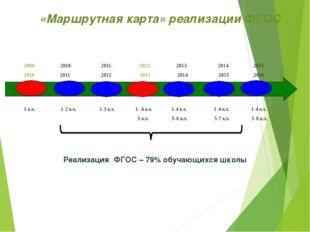«Маршрутная карта» реализации ФГОС 2009- 2010- 2011- 2012- 2013- 2014- 2015-