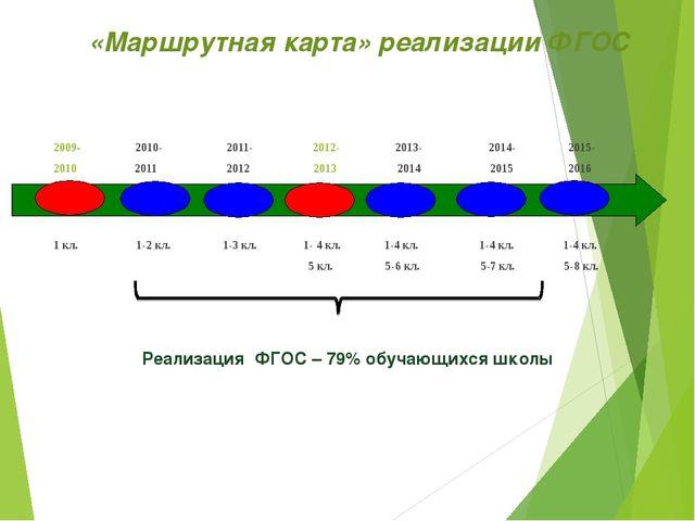 «Маршрутная карта» реализации ФГОС 2009- 2010- 2011- 2012- 2013- 2014- 2015-...