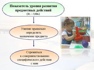 Показатель уровня развития предметных действий (1г. – 1,6м.) Умение правильно