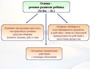 Основа - речевое развитие ребёнка (1г.6м. – 2г.) Понимает инструкцию взрослог