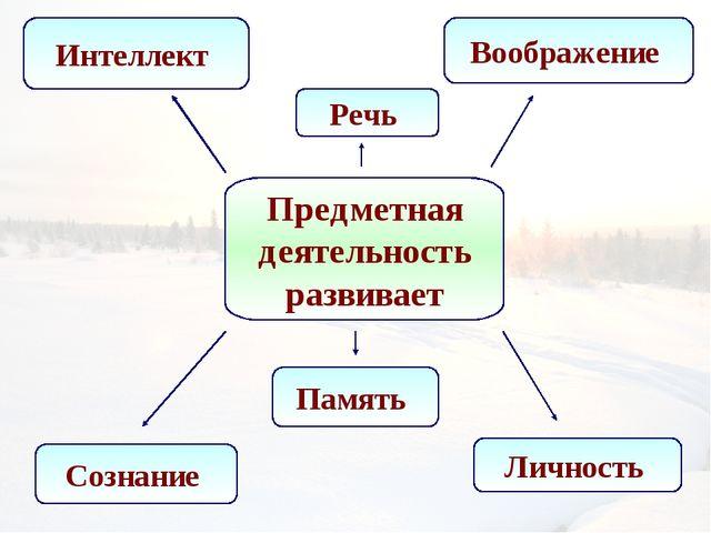 Предметная деятельность развивает Воображение Речь Личность Память Сознание И...