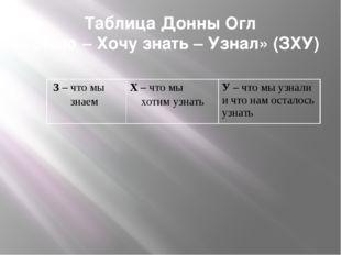Таблица Донны Огл «Знаю – Хочу знать – Узнал» (ЗХУ) З– что мы знаем Х– что мы