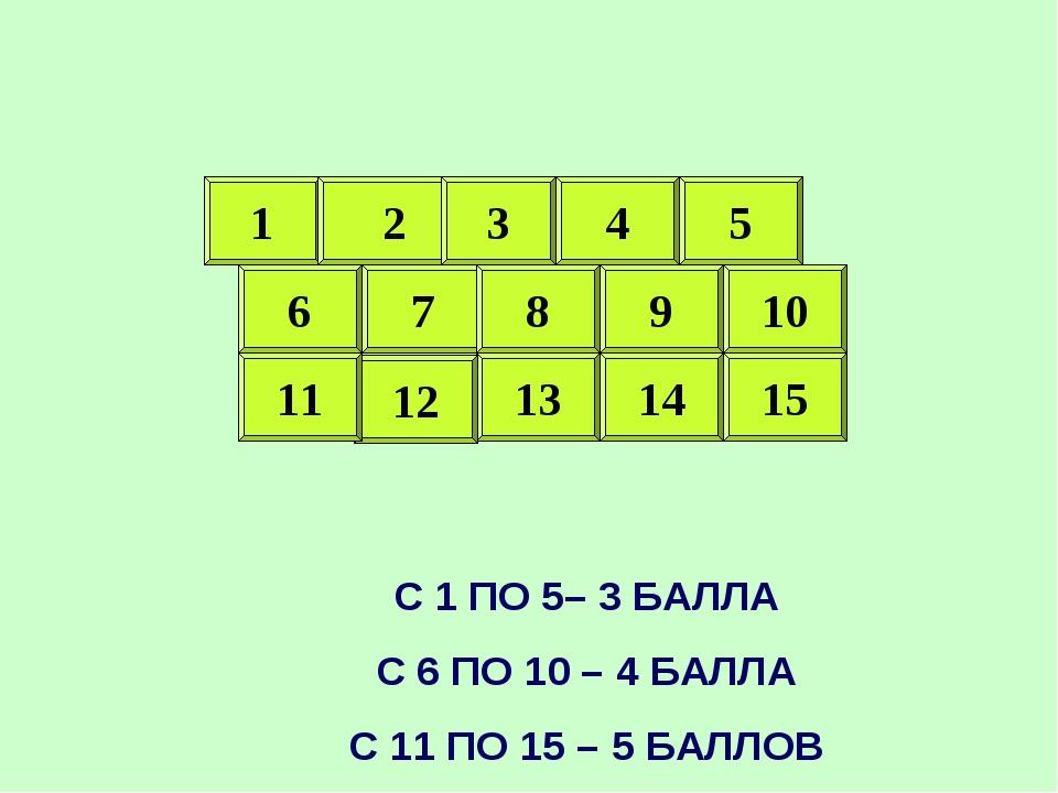 1 1 2 7 8 9 10 5 4 3 6 14 13 12 11 15 С 1 ПО 5– 3 БАЛЛА С 6 ПО 10 – 4 БАЛЛА С...