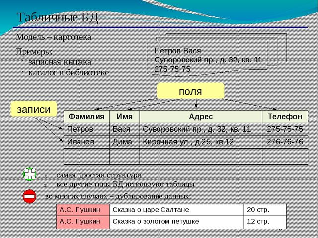 Табличные БД Модель – картотека Примеры: записная книжка каталог в библиотек...
