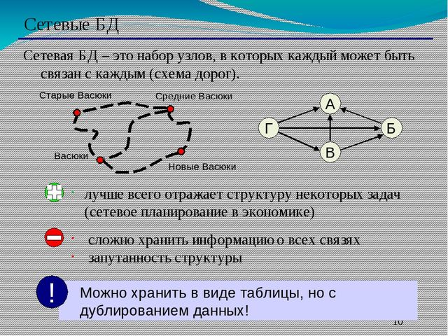Сетевые БД Сетевая БД – это набор узлов, в которых каждый может быть связан...