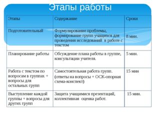 Этапы работы Этапы Содержание Сроки Подготовительный Формулирование проблемы,
