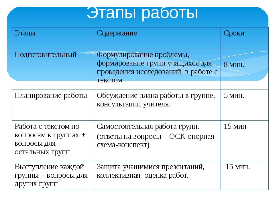 Этапы работы Этапы Содержание Сроки Подготовительный Формулирование проблемы,...
