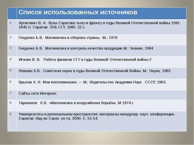 Список использованных источников 1 АртисевичВ. А. Вузы Саратова тылу и фро...