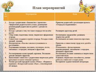 План мероприятий № п/п Мероприятия Цели 1. 2. 3. 4. 5. 6. 7. 8. 9. Беседа с р