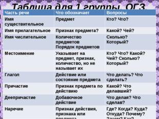 Таблица для 1 группы. ОГЗ. Часть речи Что обозначает Вопросы Имя существитель