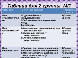 Таблица для 2 группы. МП Части речи Постоянные признаки Непостоянные признаки