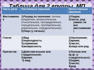 Таблица для 2 группы. МП Часть речи Постоянные признаки Непостоянные признаки