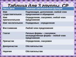 Таблица для 3 группы. СР Часть речи Типичная синтаксическая функция Имя сущес