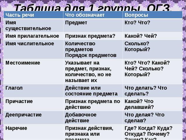 Таблица для 1 группы. ОГЗ. Часть речи Что обозначает Вопросы Имя существитель...