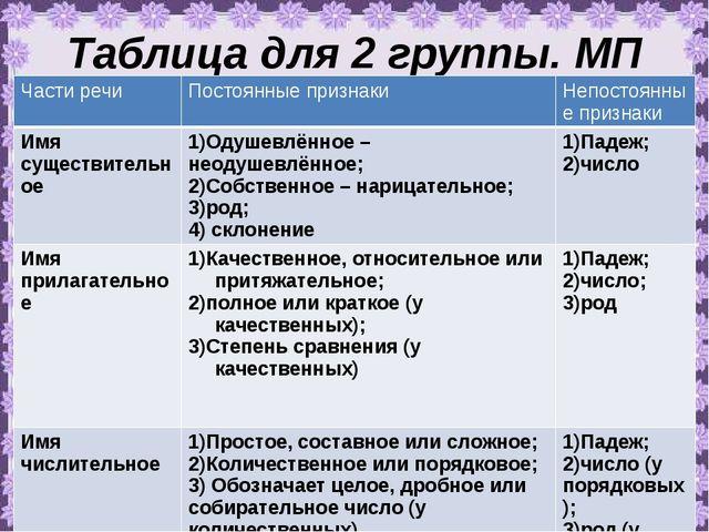 Таблица для 2 группы. МП Части речи Постоянные признаки Непостоянные признаки...