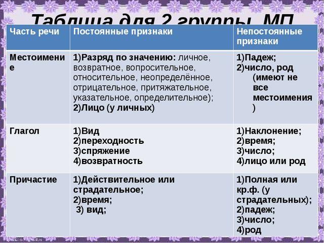 Таблица для 2 группы. МП Часть речи Постоянные признаки Непостоянные признаки...