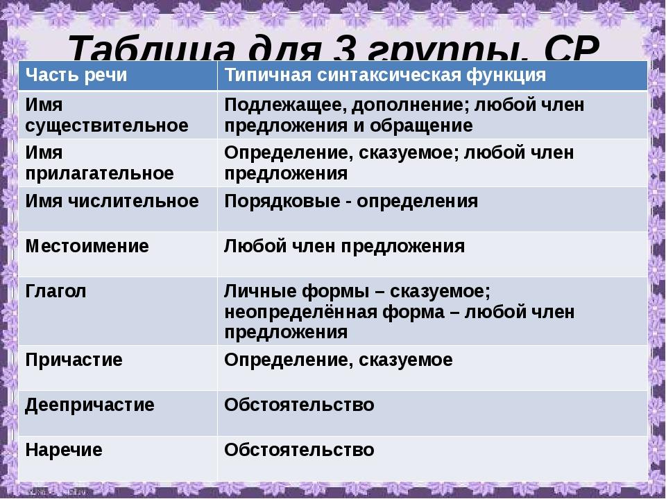 Таблица для 3 группы. СР Часть речи Типичная синтаксическая функция Имя сущес...