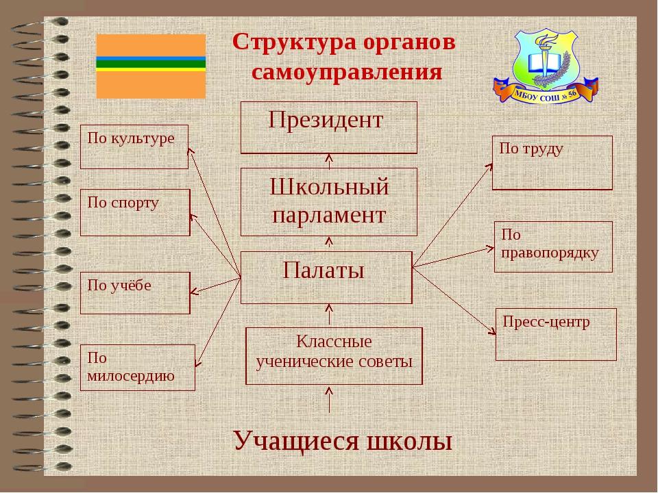 Структура органов самоуправления Учащиеся школы Президент Школьный парламент...
