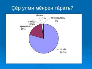 Çĕр улми мĕнрен тăрать? 76,3% 0,5% 17% 1-2% 1%