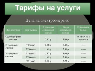 Тарифы на услуги Цена на электроэнергию Вид счетчика Вид тарифа В пределах со