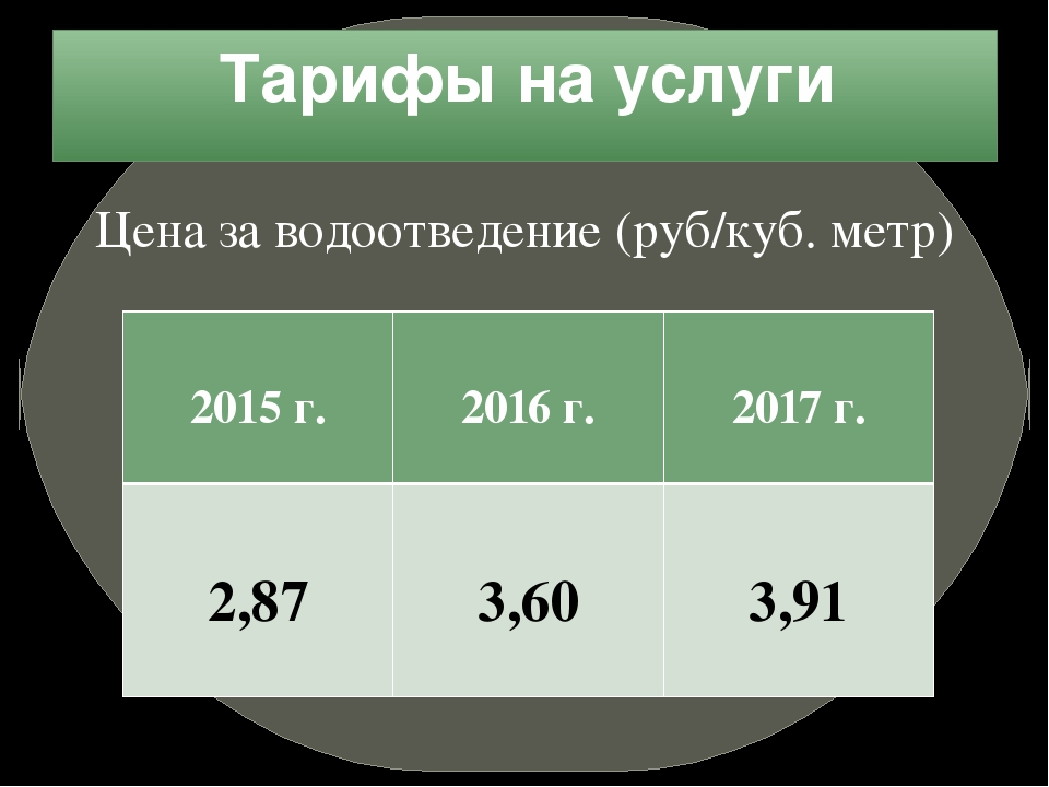 Тарифы на услуги Цена за водоотведение (руб/куб. метр) 2015 г. 2016 г. 2017 г...