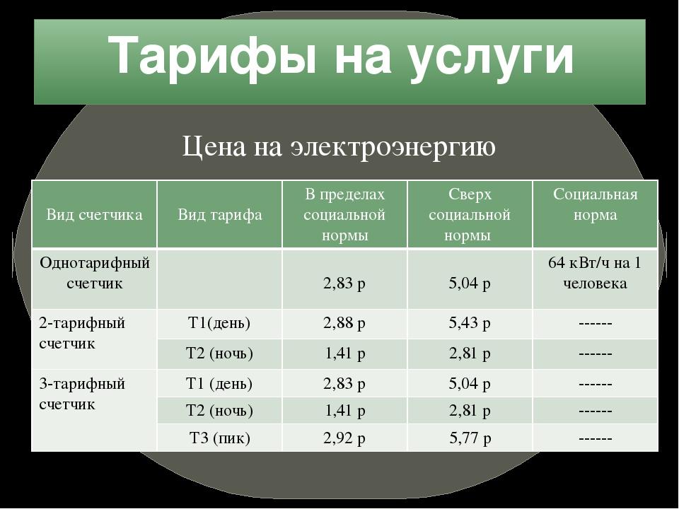 Тарифы на услуги Цена на электроэнергию Вид счетчика Вид тарифа В пределах со...