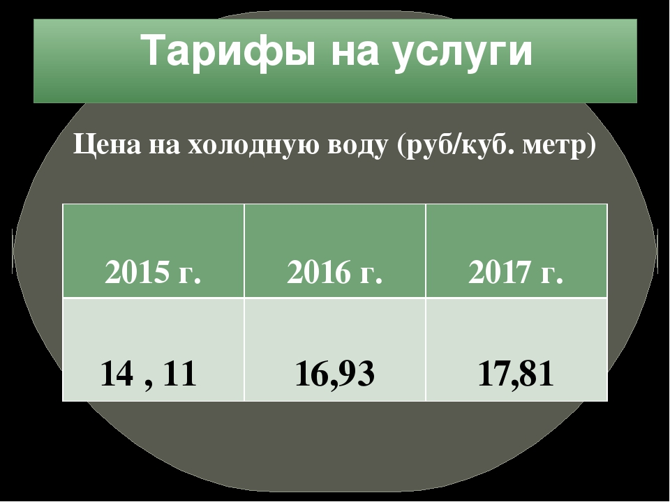 Тарифы на услуги Цена на холодную воду (руб/куб. метр) 2015 г. 2016г. 2017 г....