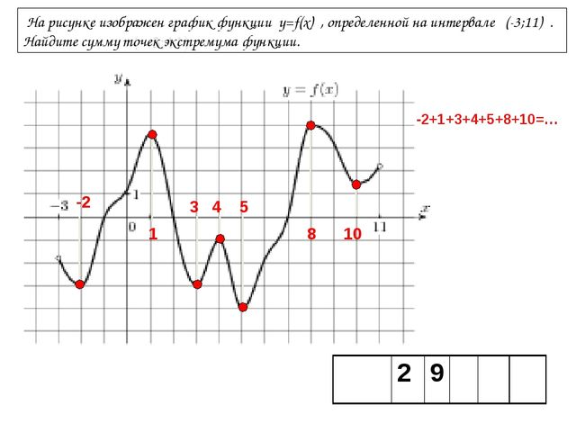 На рисунке изображен график функции y=f(x) , определенной на интервале (-3;1...