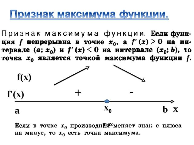 x0 max x f′(x) f(x) + - b a