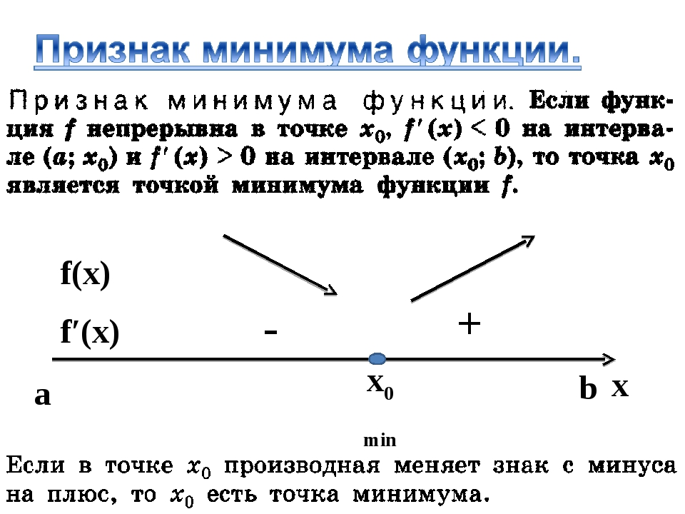 x0 min x f′(x) f(x) - + a b