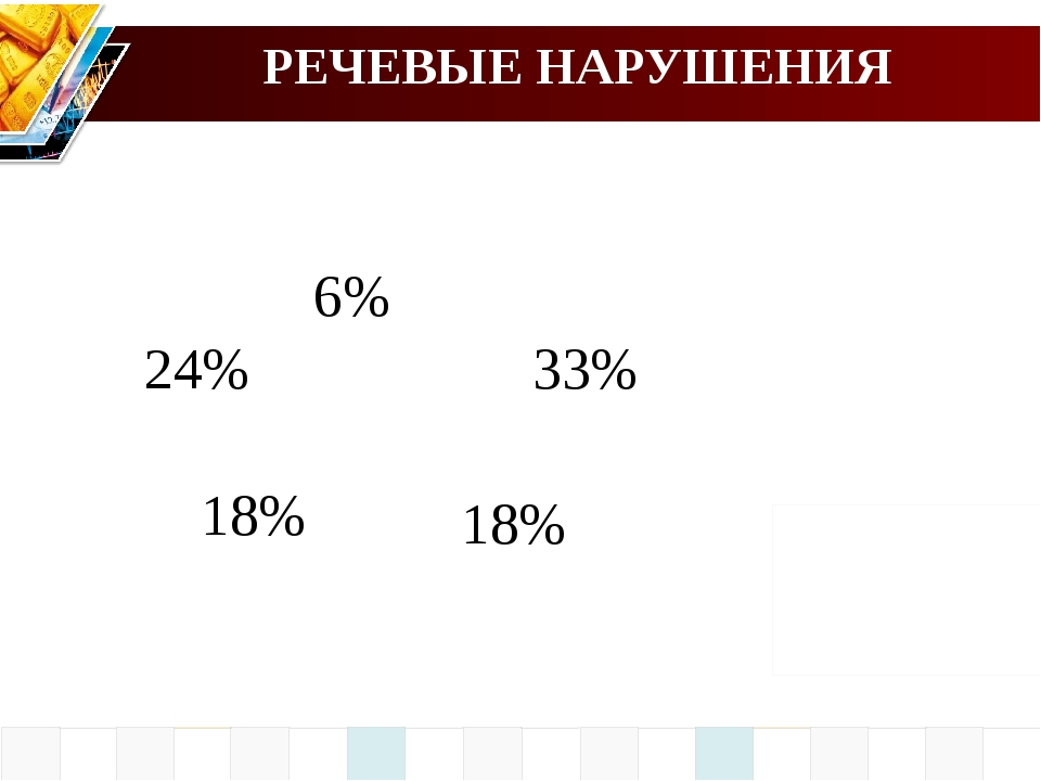РЕЧЕВЫЕ НАРУШЕНИЯ 18% 33% 18% 24% 6%