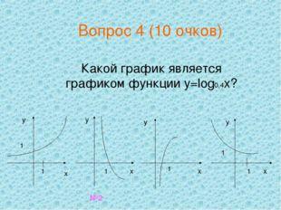 Какой график является графиком функции y=log0,4x? №2 Вопрос 4 (10 очков)