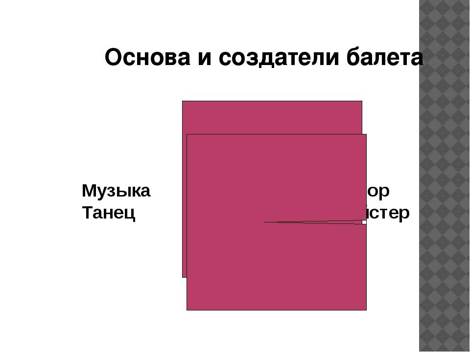 Основа и создатели балета Музыка Танец Композитор Балетмейстер