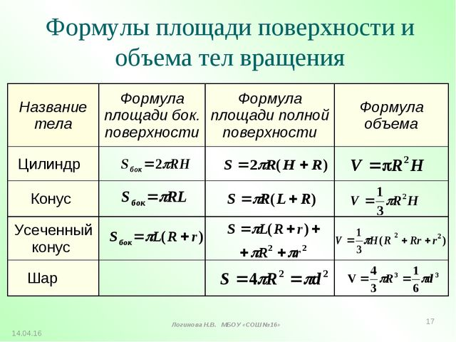 Формулы площади поверхности и объема тел вращения * Логинова Н.В. МБОУ «СОШ №...