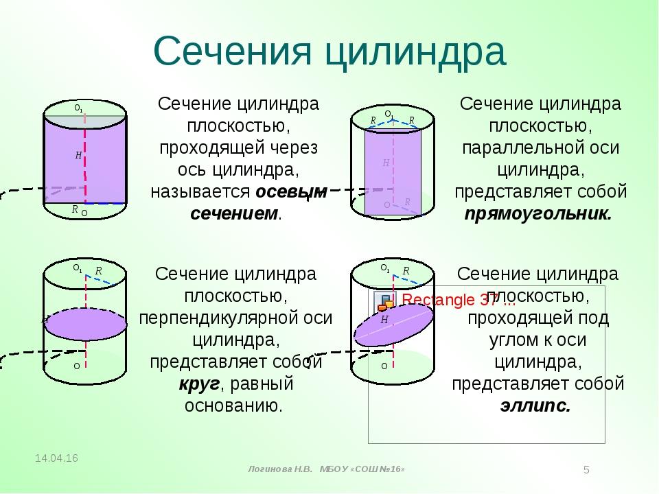 Сечения цилиндра Сечение цилиндра плоскостью, проходящей через ось цилиндра,...