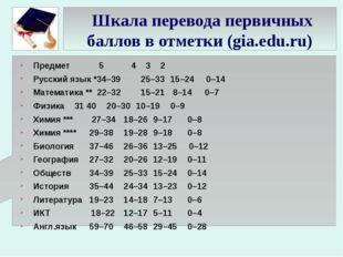 Шкала перевода первичных баллов в отметки (gia.edu.ru) Предмет 5 4 3 2 Р