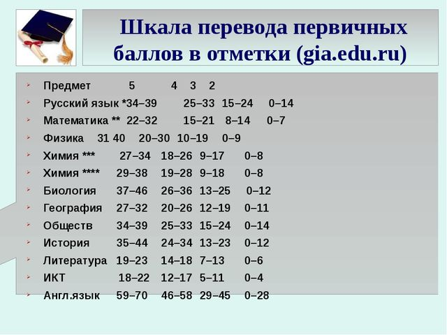 Шкала перевода первичных баллов в отметки (gia.edu.ru) Предмет 5 4 3 2 Р...