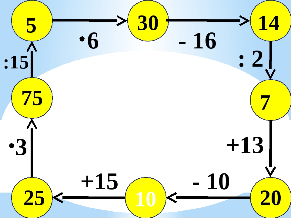 10 +15 25 - 10 +13 : 2 - 16 6 3 :15 75 20 7 14 30 5