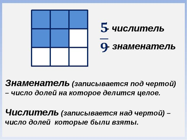 Знаменатель (записывается под чертой) – число долей на которое делится целое....
