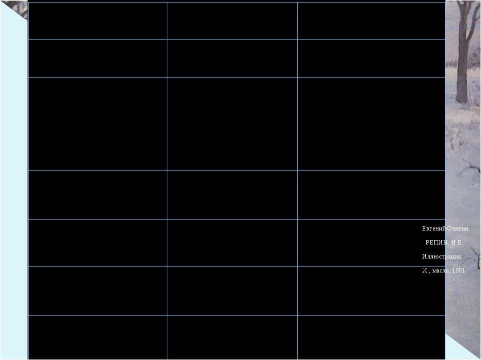 Евгений Онегин. РЕПИН. И.Е. Иллюстрация. Х., масло, 1901 «Хотел писать – но...
