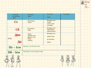 Условные обозначения мерок Названия мерок Как снять мерки Свои мерки Ст